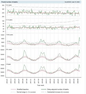 Grafikken viser graden av overdødelighet mellom uke 1 2016 og uke 15 2020 i de europeiske landene som rapporterer inn tall til EuroMOMO, fordelt på aldersgrupper. Merk at tallene for senere uker er foreløpige, og at mulige forsinkelser i rapporteringer gjør at de må tolkes med forsiktighet.