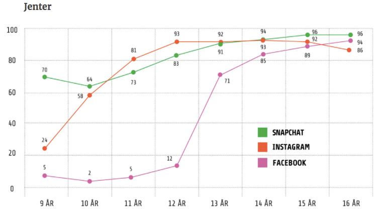 Snapchat jenter norske brukere Snapchat brukere
