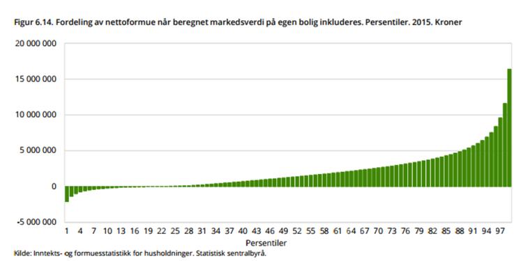 Figuren viser fordeling av formue i Norge. I 2015 eide den tidelen av husholdningene med høyest beregnet nettoformue over halvparten (50,6 prosent) av all nettoformue. De 1 prosent rikeste husholdningene eide 19,8 prosent, mens de rikeste 0,1 prosent – drøyt 2 300 husholdninger - eide 9,4 prosent av all formue.