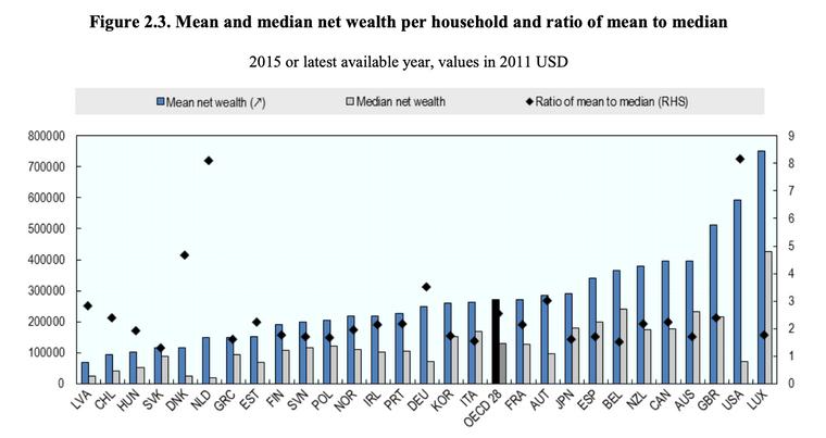 Utdrag fra OECD-rapporten «Inequalities in household wealth across OECD countries: Evidence from the OECD Wealth Distribution Database» fra 2018.