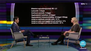 Forsker Gunhild Alvik Nyborg var gjest hos Fredrik Solvang i Debatten på NRK 17. mars.