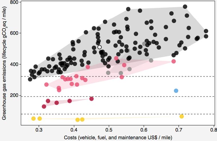 BARE FORNYBAR ENERGI:  De gule prikkene er elbiler, de røde er plug-in hybridbiler, de rosa er andre hybridbiler, de grå er dieselbiler, de sorte er bensinbiler, den blå prikken er en hydrogenbil. Her er strømmiksen stilt inn til å være 100 prosent fornybar, noe som i stor grad gjenspeiler kraftsituasjonen her til lands. Her ser vi klart lavere livsløpsutslipp for elbilene enn for andre biler.