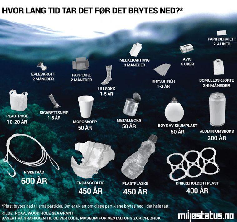 NEDBRYTNINGSTID: Grafikken fra miljøstatus.no viser nedbrytningstiden for ulike produkter når de havner i havet.