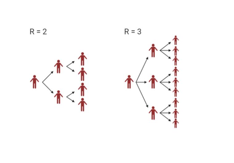 Figuren viser hvordan smitten sprer seg hvis R er 2 og 3.