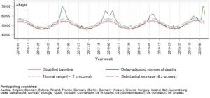 Grafikken viser graden av overdødelighet mellom uke 1 2016 og uke 15 2020 i de europeiske landene som rapporterer inn tall til EuroMOMO. Merk at disse tallene er foreløpige, og at mulige forsinkelser i rapporteringer gjør at de må tolkes med forsiktighet.