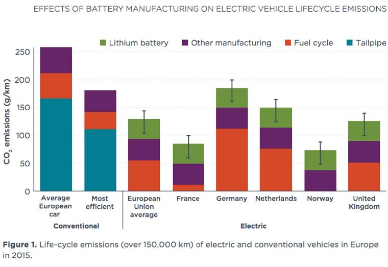 Som det fremgår av tabellen, er produksjonsutslippene høyere for elbilen enn for fossilbilene. Totalt sett kommer elbilen likevel best ut av det.