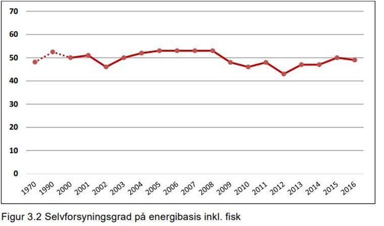 Selvforsyningsgrad på energibasis inkl fisk fra Budsjettnemnda for jordbruket (BFJ)