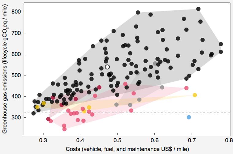 BARE KULLKRAFT: De gule prikkene er elbiler, de røde er plug-in hybridbiler, de rosa er andre hybridbiler, de grå er dieselbiler, de sorte er bensinbiler, den blå prikken er en hydrogenbil. Desto lavere på Y-aksen, desto lavere utslipp gjennom hele livsløpet. Desto lavere på X-aksen, desto lavere kostnader for livsløpet. Her er energimiksen innstilt til bare å komme fra kull. Fortsatt gjør elbilene det bedre enn det salgsvektede snittet (hvit prikk i midten), selv om enkelte bensinbiler her kommer bedre ut enn elbilene.
