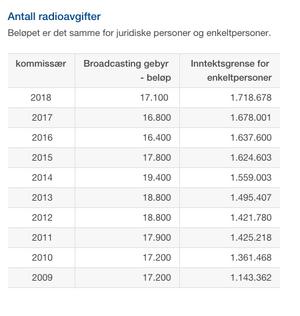 kringkastingsskatten på Island.