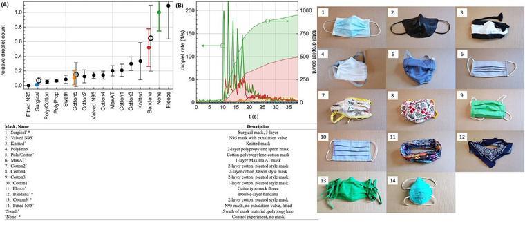 Slik ble resultatene fra studien ved Duke University presentert.