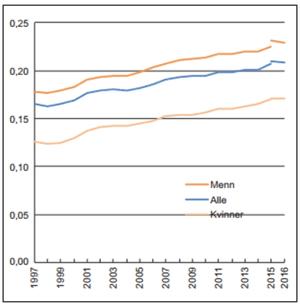 Utviklingen i Gini-koeffisienten for lønnstakere 1997–2016 (Note: Brudd i 2015) Kilde: SSB.no