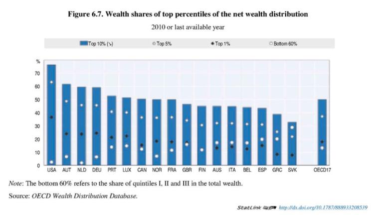 Figuren viser formuesfordeling i OECD-landene. Kilde: http://www.keepeek.com/Digital-Asset-Management/oecd/employment/in-it-together-why-less-inequality-benefits-all_9789264235120-en#page251