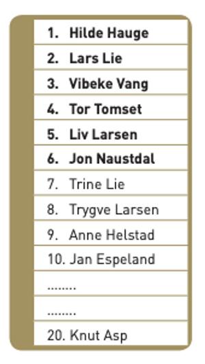 På denne eksempellisten har seks kandidater fått stemmetillegg. De får et tillegg på 25 prosent av listens totale antall stemmer.