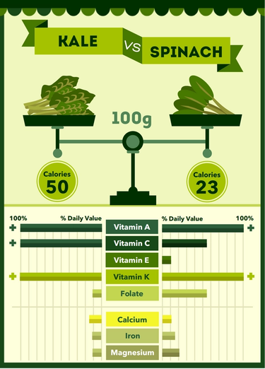 Poster comparing kale and spinach's nutritional value