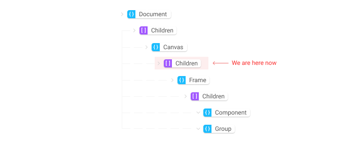 An illustration demonstrating progression through a data structure