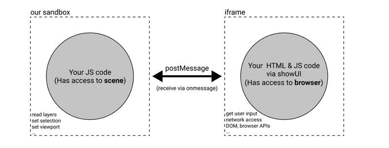 A diagram demonstrating the messaging architecture for Figma Plugins.