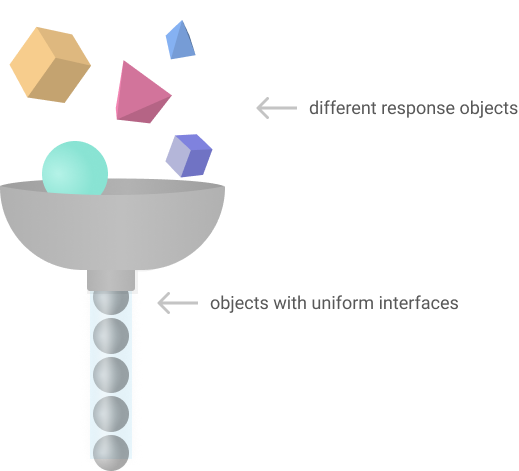 An illustration demonstrating different objects being processed.
