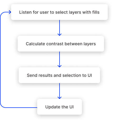 A flow diagram detailing the the steps for the plugin.