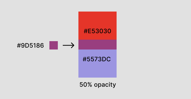 A diagram showing two overlapping colours producing a third colour.