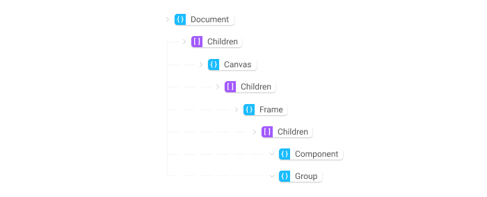 An illustration demonstrating the structure of the Figma layer data.