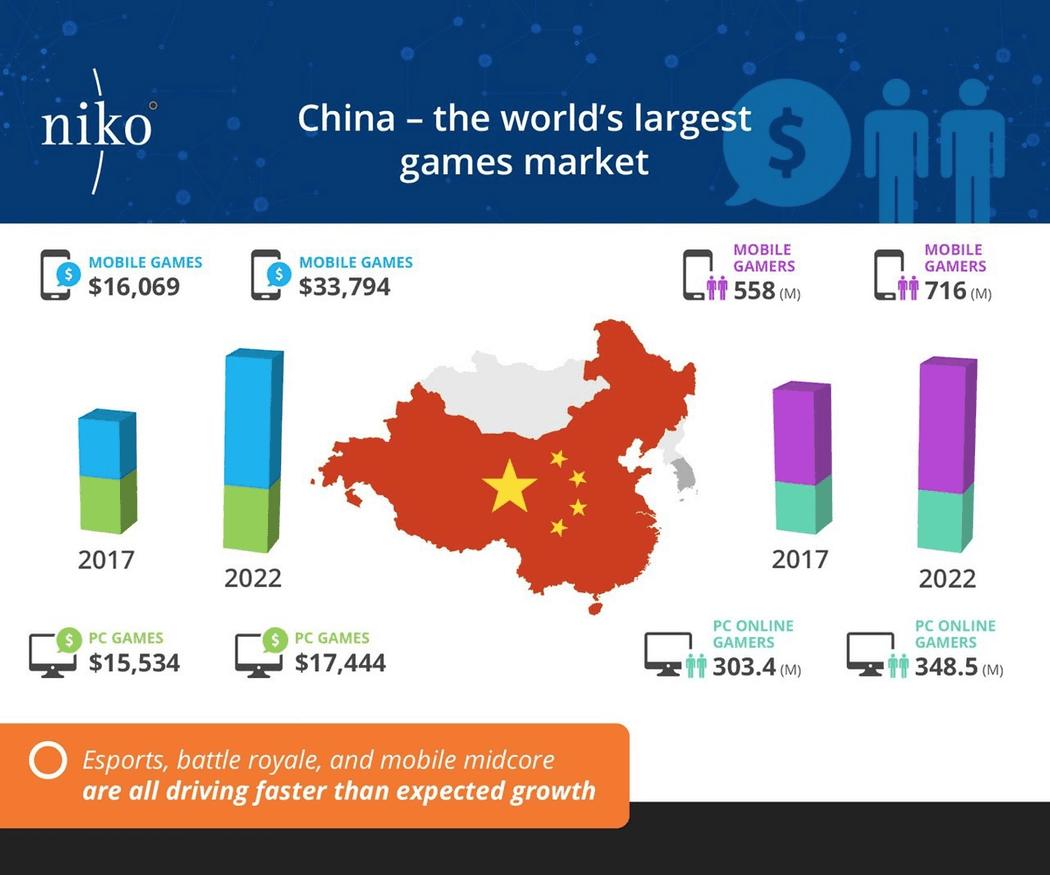 Новая главная аудитория видеоигр: к 2022 году в Китае количество игроков превысит 768 млн, а прибыль от них будет составлять $42 млрд в год. Полная статистика: https://goo.gl/EM8PZ8