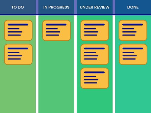 A kanban board with four columns: To Do, In Progress, Under Review, and Done.