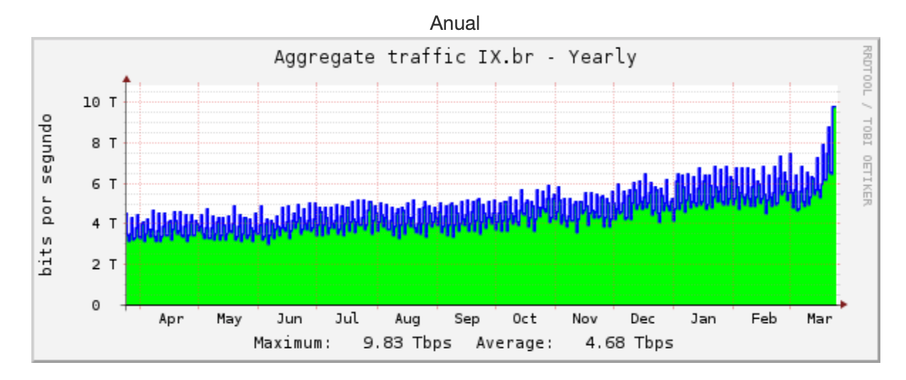 Dados Consumo Internet no Brasil