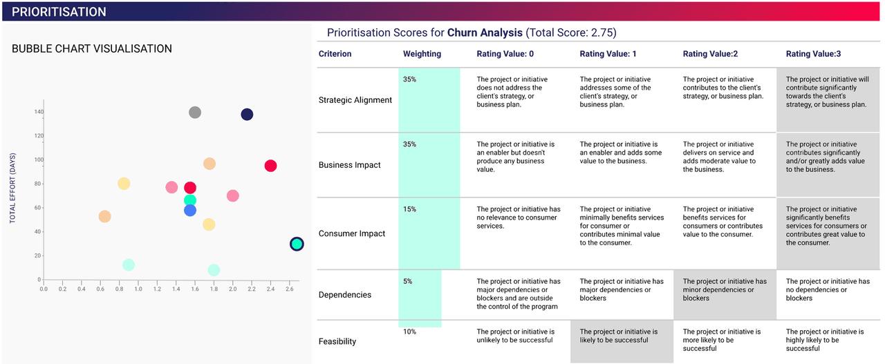 Prioritisation Framework
