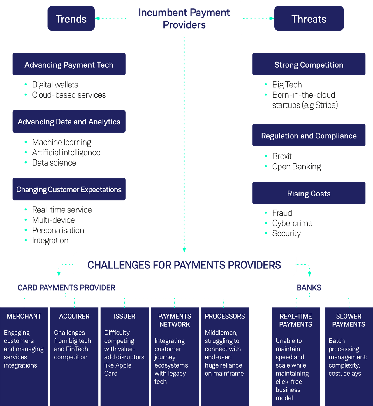 Challenges for Payments Providers
