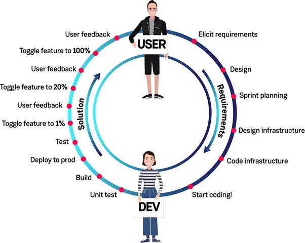 Dev Circle
