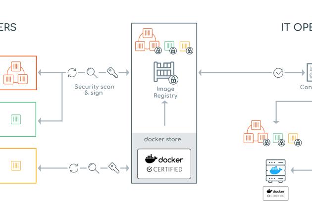 DockerCon 2017: Using Docker to Modernize Your Legacy Apps