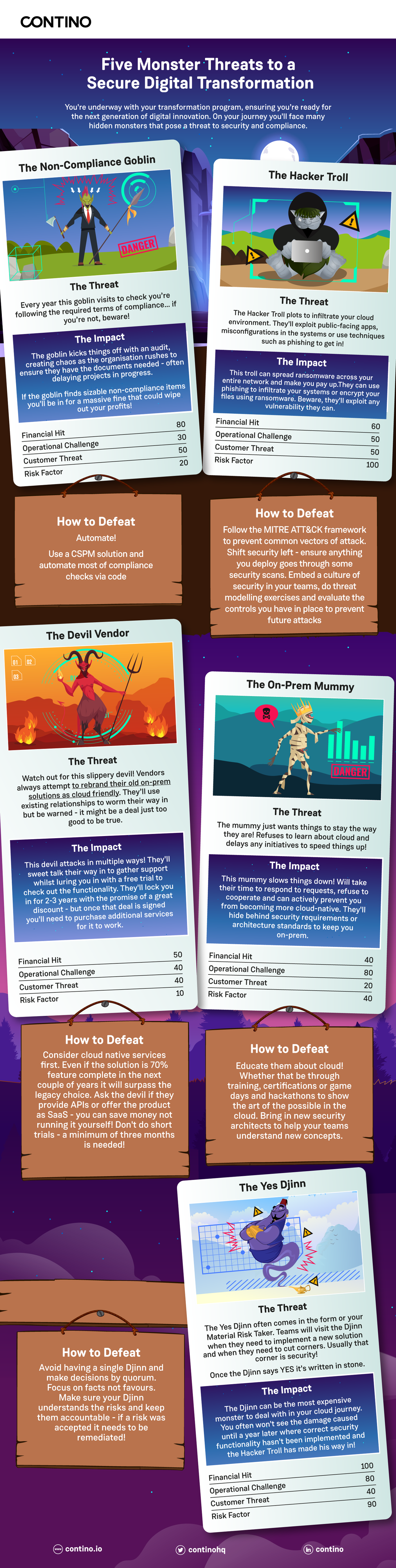 [Infographic] Five Monster Threats to a Secure Digital Transformation