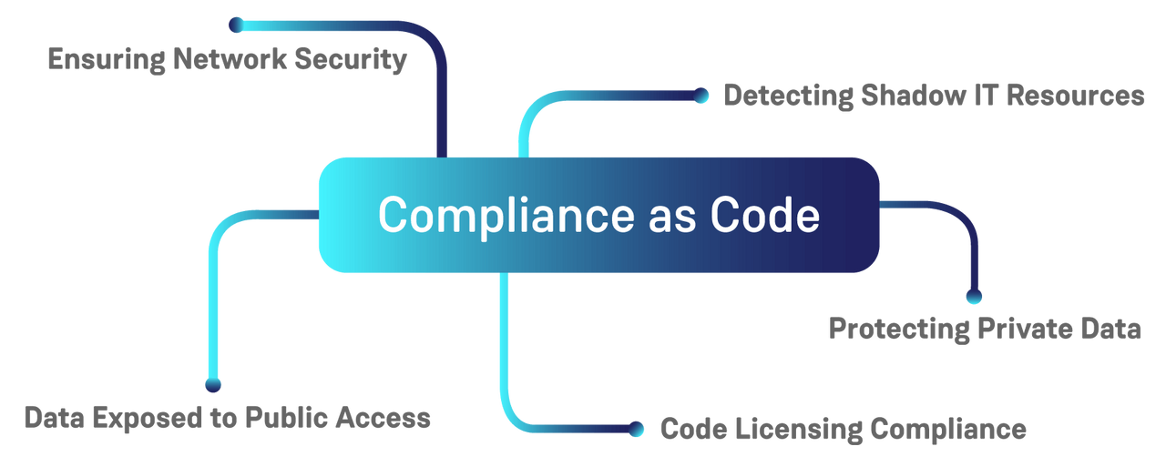 Compliance as Code Use Cases