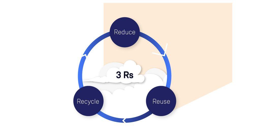 3 Rs of cloud engineering