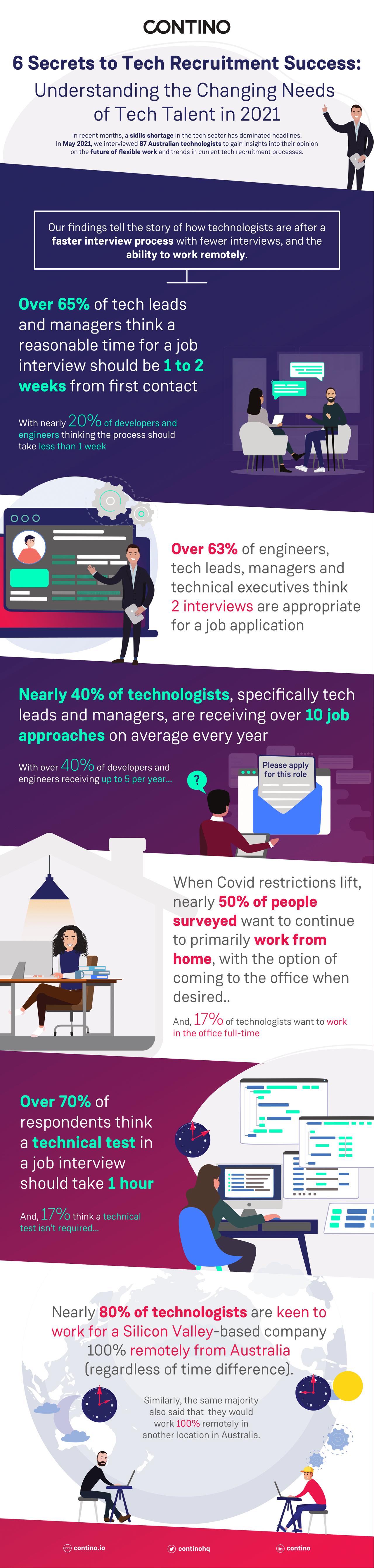 Talent Recruitment Infographic