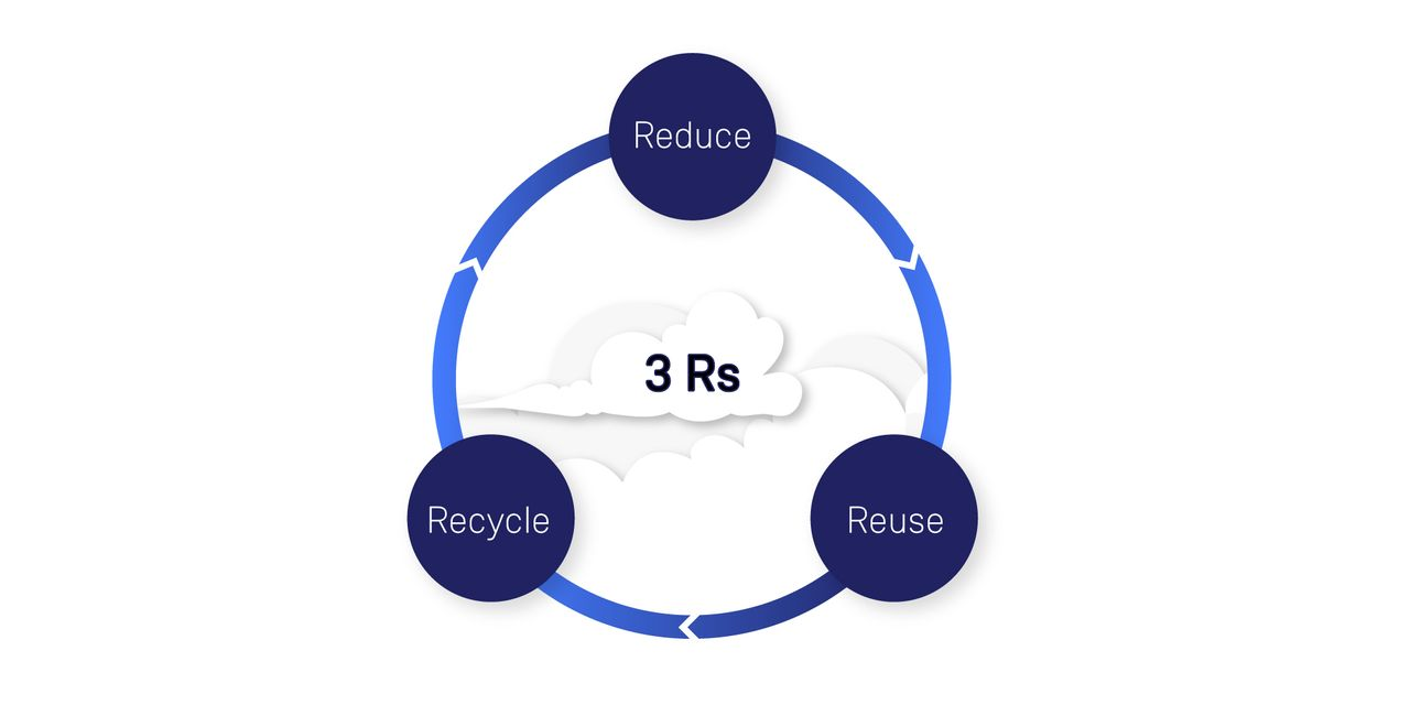 Reduce, reuse, recycle diagram
