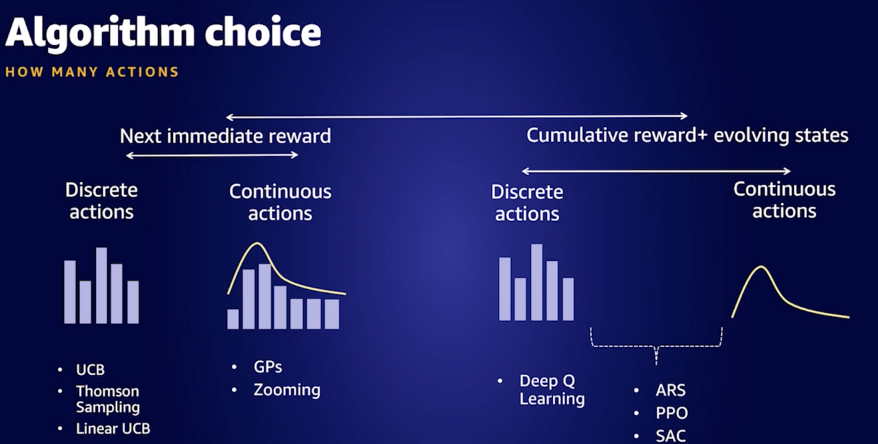 Algorithm choice