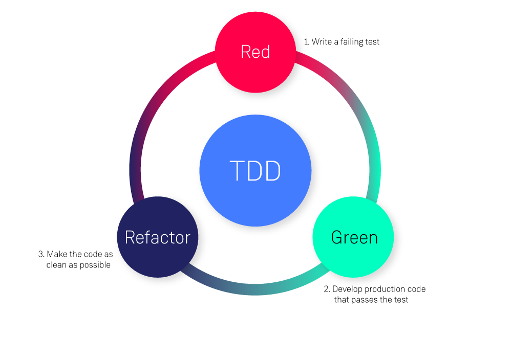 TDD Diagram