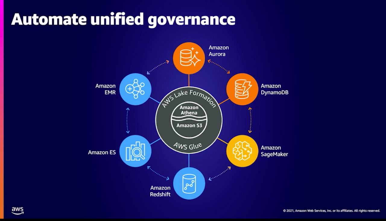 Automate unified governance