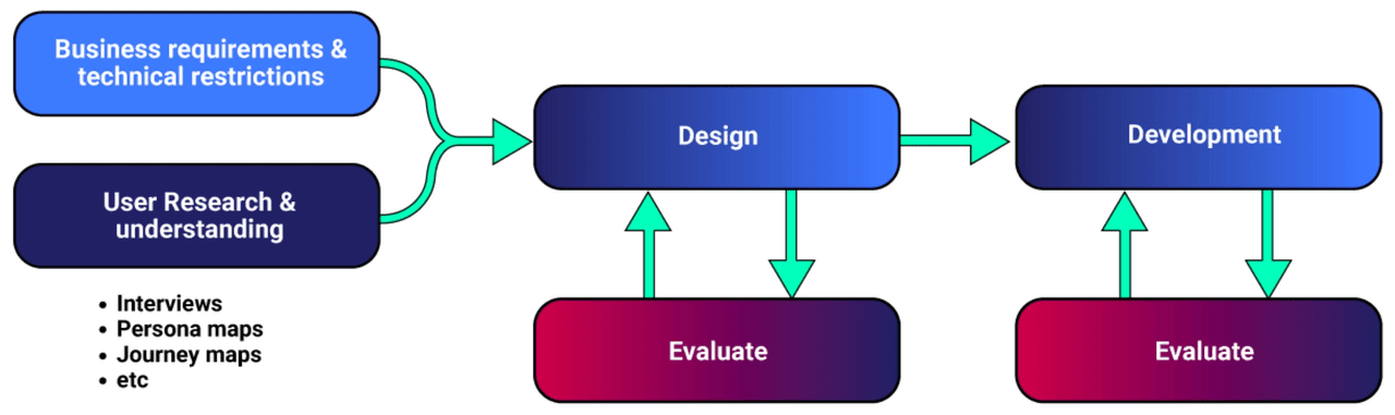 User-Centred Design Practices