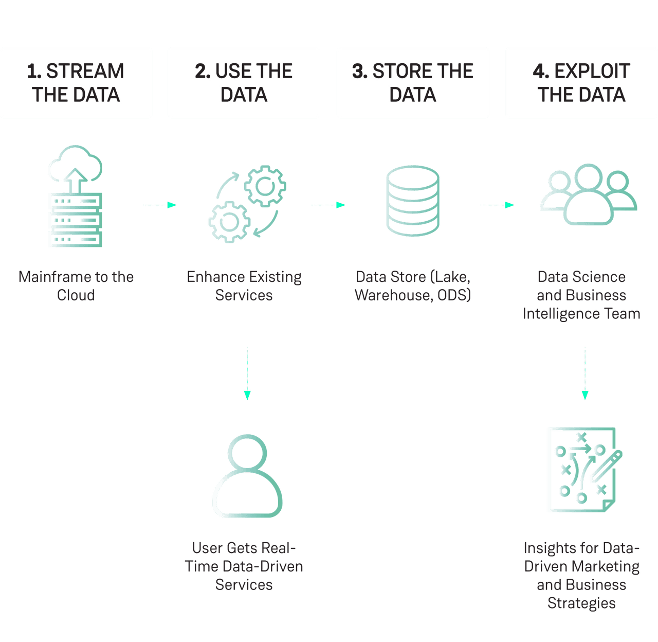 Four data stages