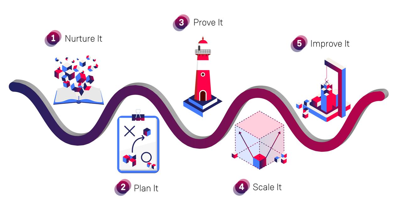 Momentum Framework