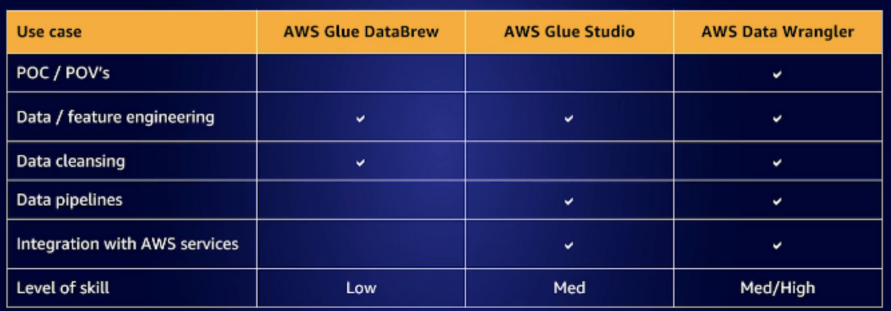 AWS use cases