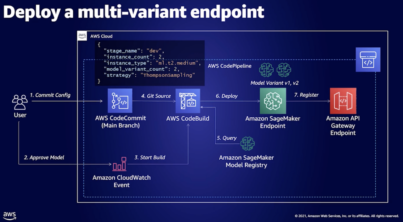 Deploy a multi-variant endpoint