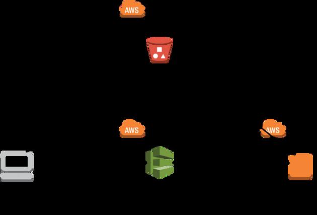 AWS CodeDeploy DevOps Contino