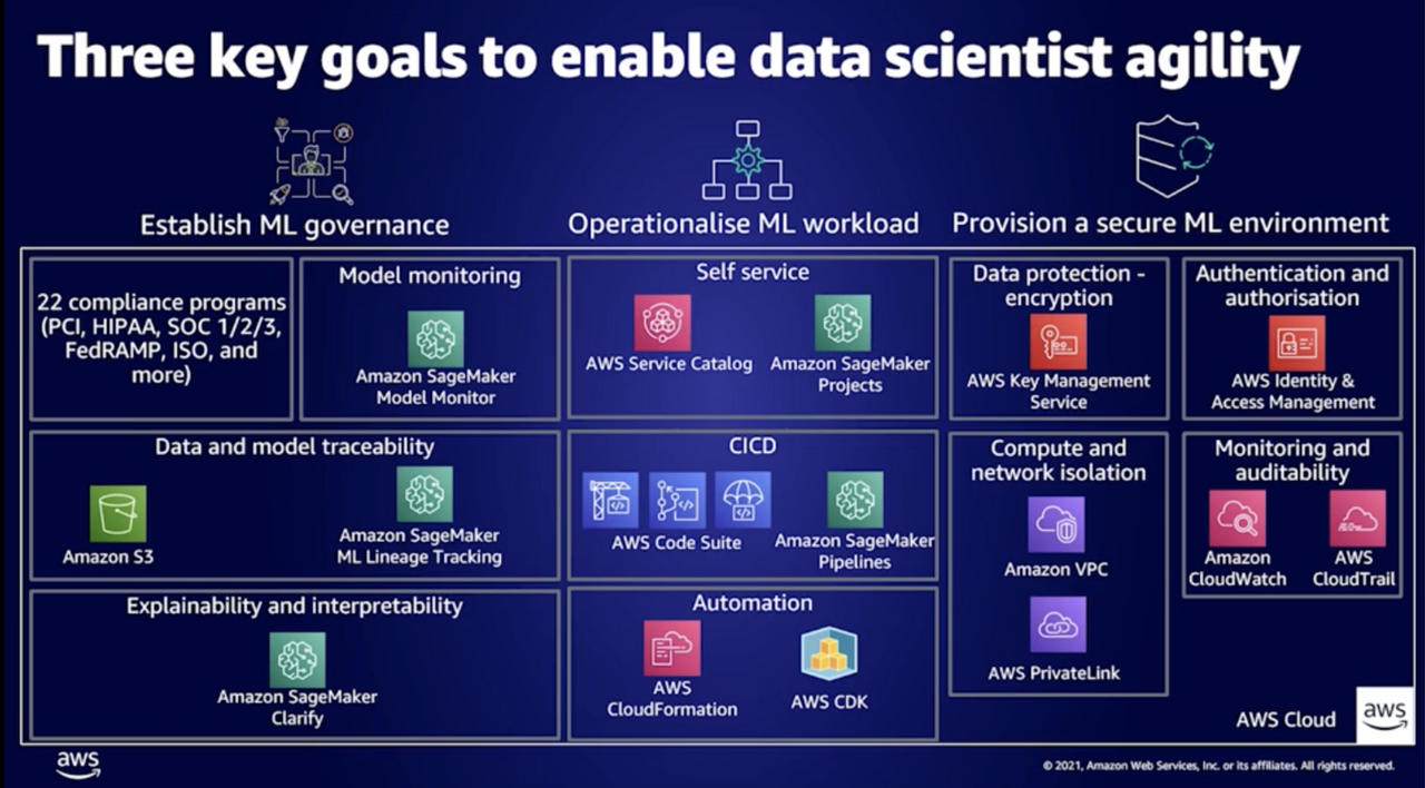 Three goals to enable data scientist agility