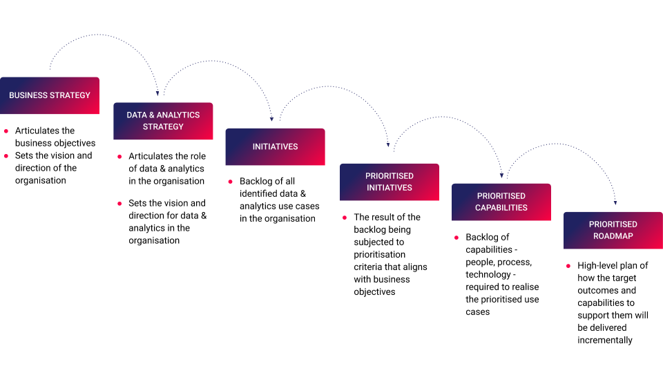 Business Strategy to Roadmap