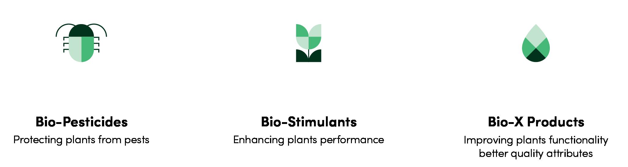 Lavie Bio products — Bio-Pesticides, Bio-Stimulants and Bio-X Products