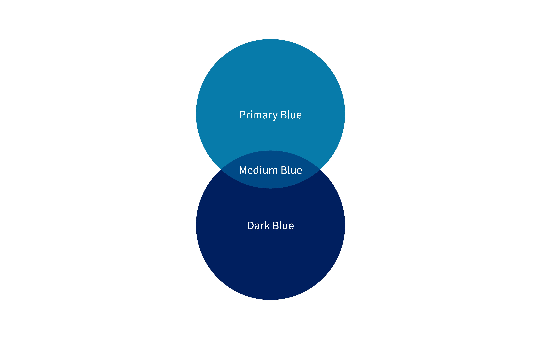 Primary blue and dark blue combine to make medium blue.