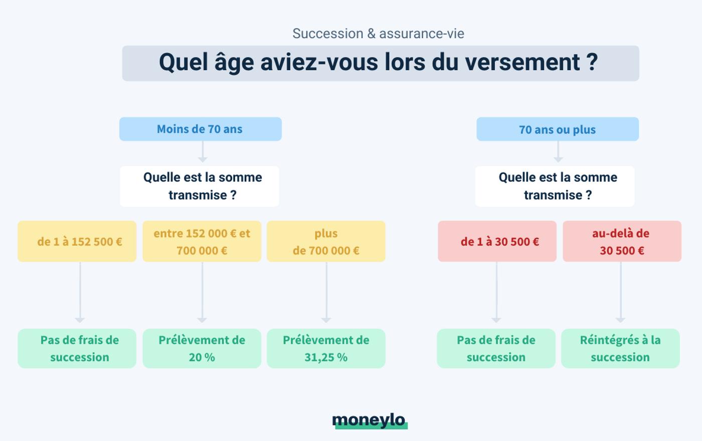 Schéma fiscalité assurance vie selon date